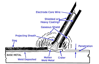 Stick Welding Diagram