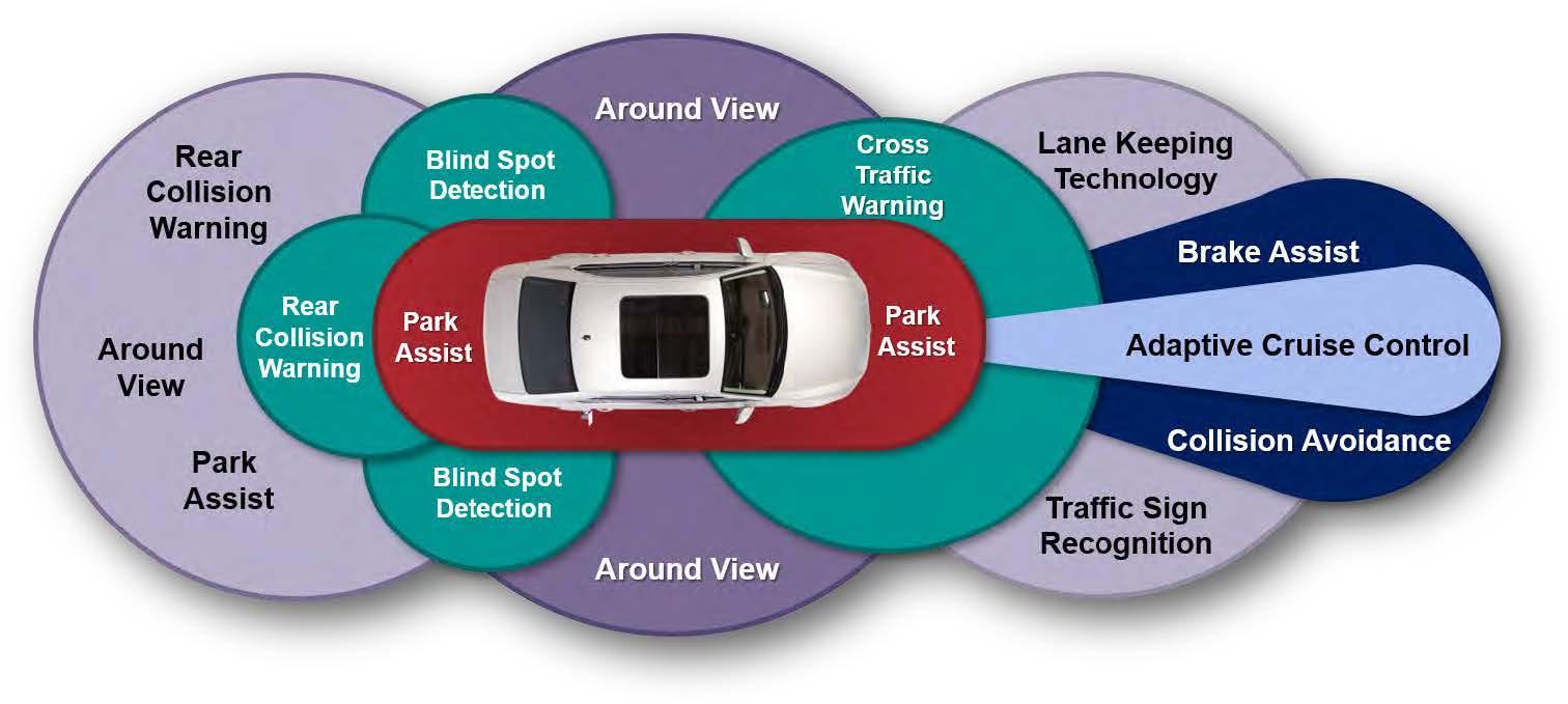 ADAS Technology