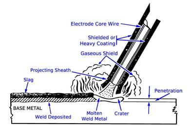 stick welding diagam